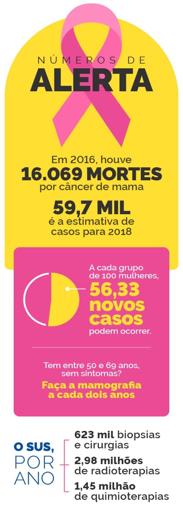 Resultado de imagem para Prevenção do cancer de mama